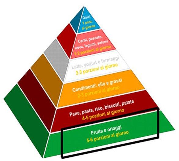 Piramide Alimentare Italiana
